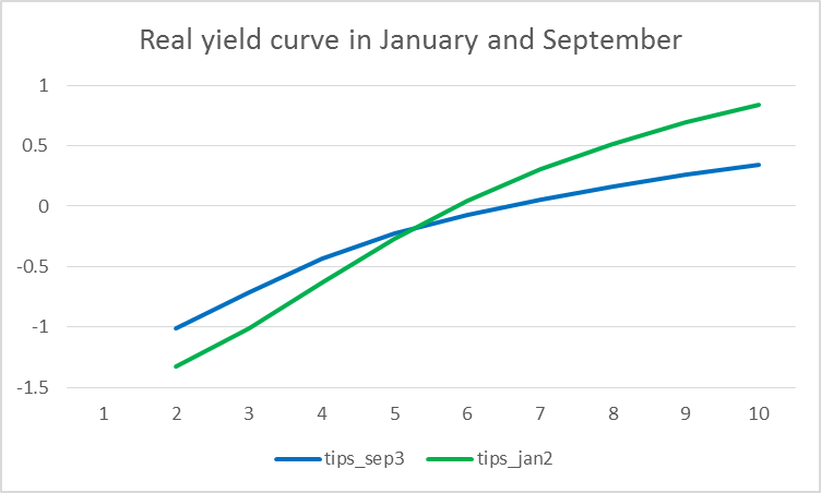 Real yields on different U.S. Treasury Inflation Protected Securities as a function of years to maturity as of January (green) and September (blue) of 2014.  Data source: Gürkaynak, Sack, and Wright.