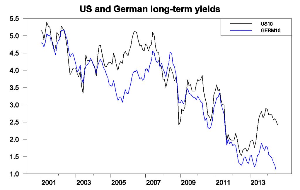 Yields on 10-year U.S. Treasuries (black) and long-term German bonds (blue), monthly, Jan 2001 to July 2014.  Data source: ECB.