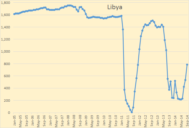 OPEC figures for Libyan oil production in thousands of barrels per day.  Source: peakoilbarrel.