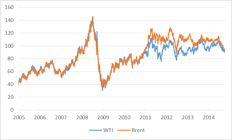 Price of crude oil in dollars per barrel, Jan 4 2005 to Oct 6 2014.  Data source: EIA.
