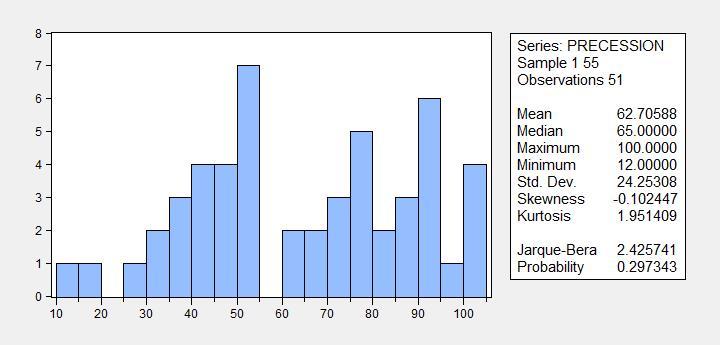 prob_recession_wsjmay2008