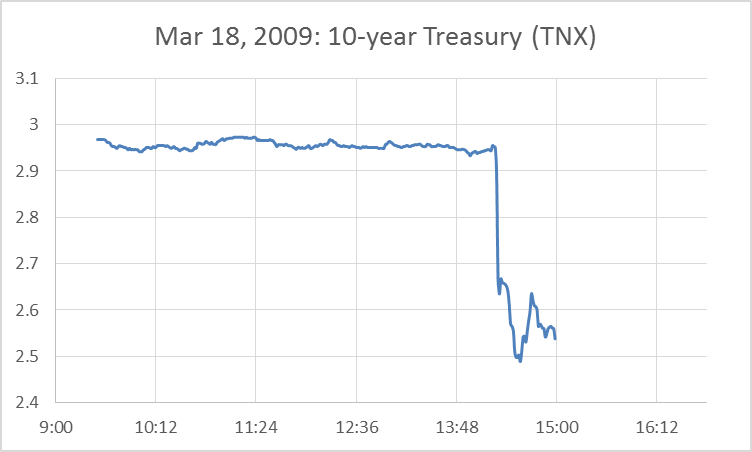 Figure 2. Yield on 10-year U.S. Treasury securities on March 18, 2009, as measured by the price of the TNX contract.