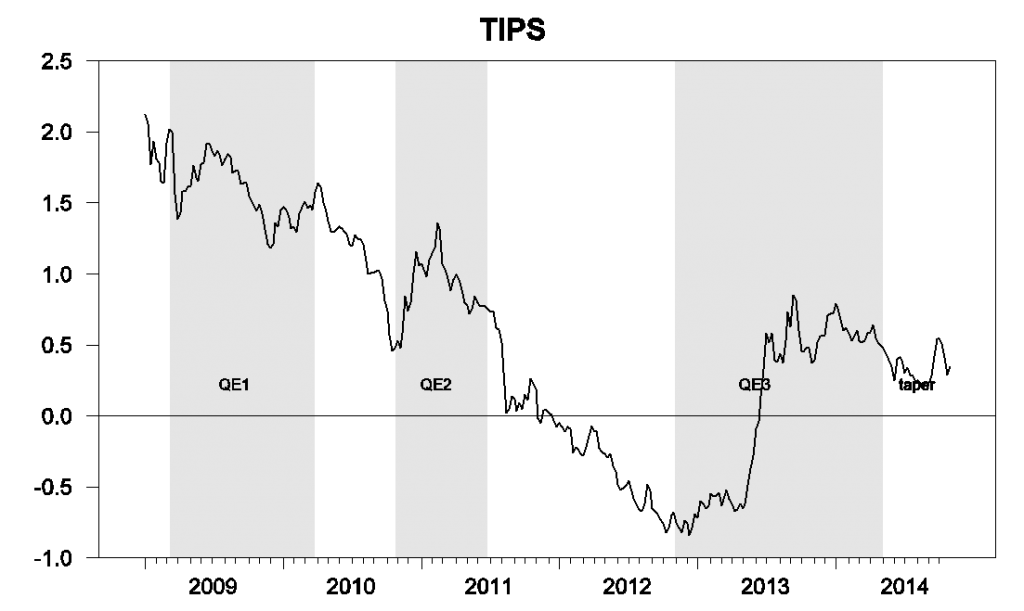 Figure 4. Yield on 10-year TIPS, weekly, Jan 2, 2009 to Oct 24, 2014.