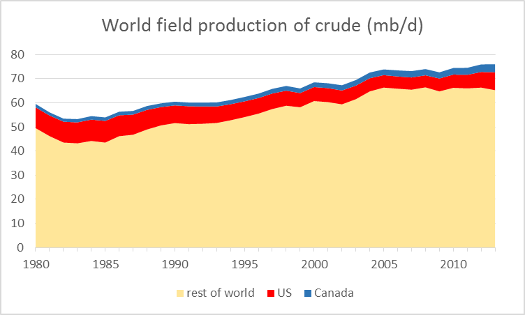 World field production of crude oil and lease condensate, 1980-2013, in millions of barrels per day.  Data source: EIA.