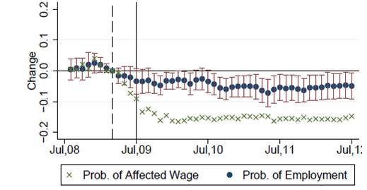 Dynamic estimates of the effects of minimum wage on low-skilled workers.  Green x's denote difference in probability of having a low-wage job between states with low minimum wages and those with high minimum wages.  Blue dots indicate difference in probability of being employed  between states with low minimum wages and those with high minimum wages, with accompanying 95% confidence intervals.  Source: Clemens and Wither (2014).
