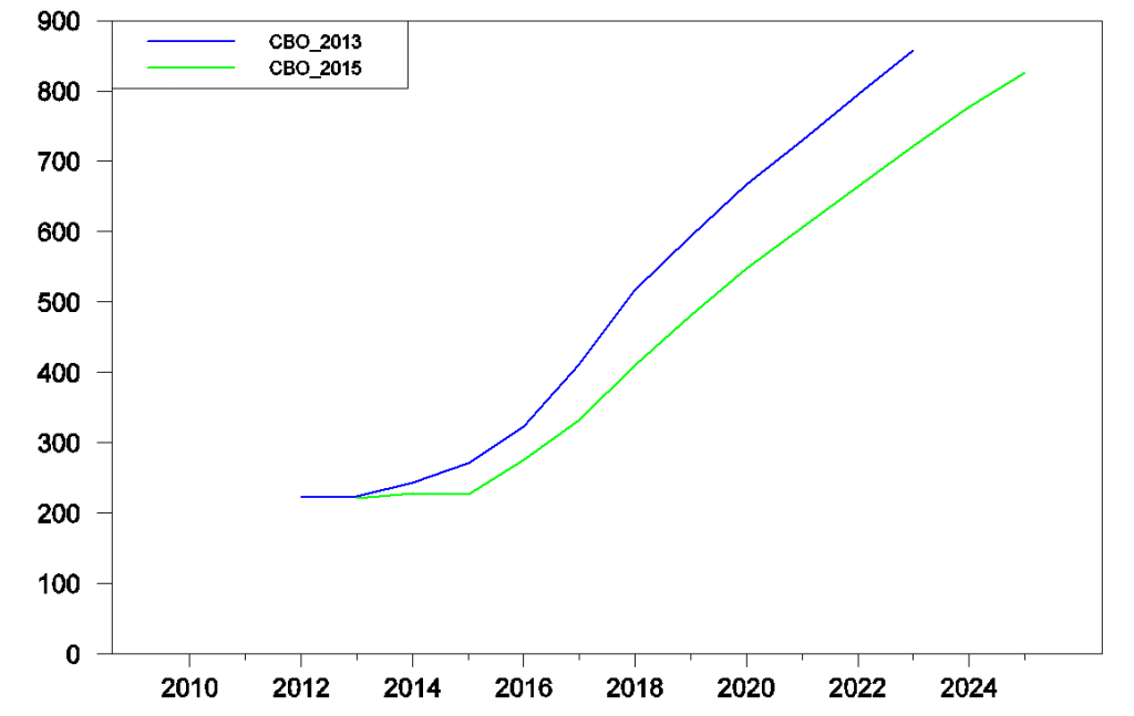 Historical and projected future U.S. federal government net interest expense in billions of dollars as predicted by the CBO in Feb 2013 and Jan 2015.