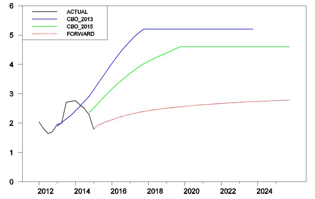 Black: actual 10-year yield.  Blue: CBO Feb 2013 projections.  Green: CBO Jan 2015 projections.  Dotted red: 10-year forward rates calculated from the Feb 4, 2015 yield curve.