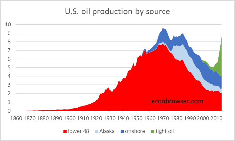 U.S. field production of crude oil, by source, 1860-2014, in millions of barrels per day.  Updated from Hamilton (2014) based on data reported in [1], [2].