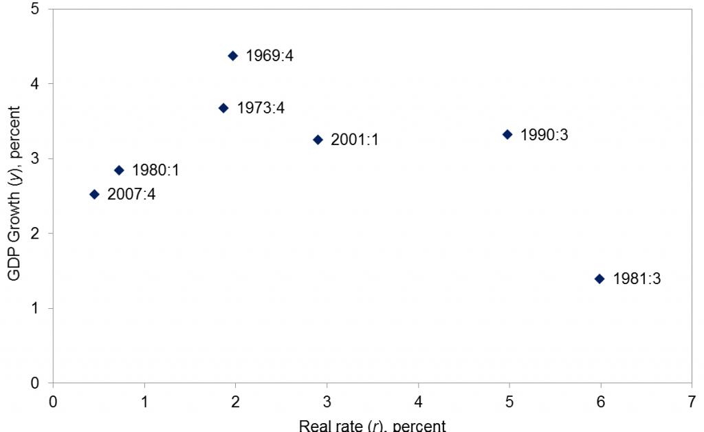 Peak-to-peak average U.S. real GDP growth versus average ex-ante real interest rate, quarterly data 1969:Q4-2007:Q4. Source: Hamilton, Harris, Hatzius, and West (2015).