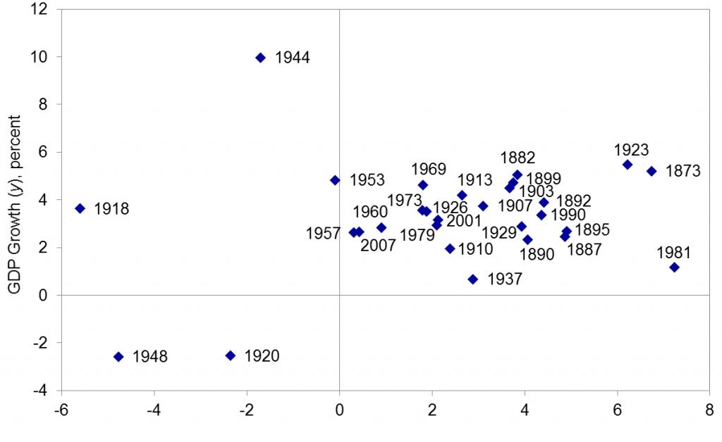 Peak-to-peak average U.S. real GDP growth versus average ex-ante real interest rate, annual data, 1873-2007. Source: Hamilton, Harris, Hatzius, and West (2015).
