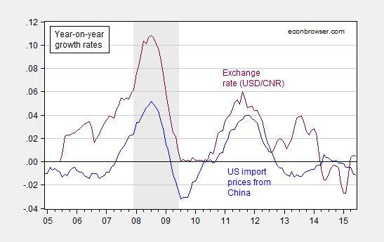 Yuan Exchange Rate P Through
