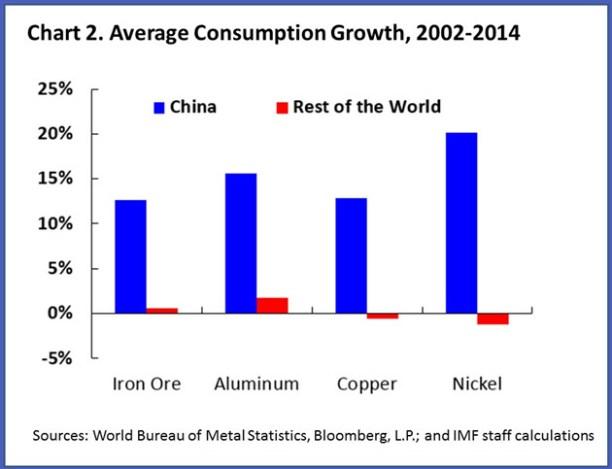 Economic importance of China | Econbrowser