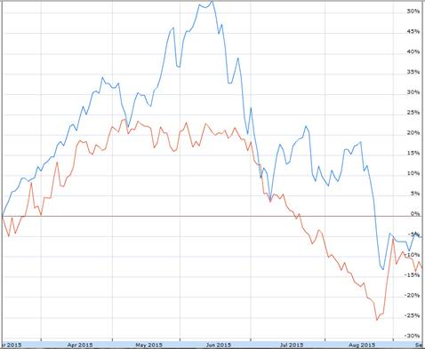 Cumulative percent change in Shanghai Stock Exchange Composite Index SHA (in blue) and United States Oil Fund ETF USO (in red) since March 16.