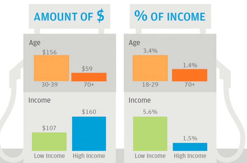 Spending on gasoline by different income quintiles and age groups (total dollars and as a percent of percent of income).  Source: JP Morgan Chase Institute.