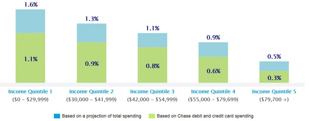 Increase in purchasing power from gasoline saving for different income groups. Source: JP Morgan Chase Institute.
