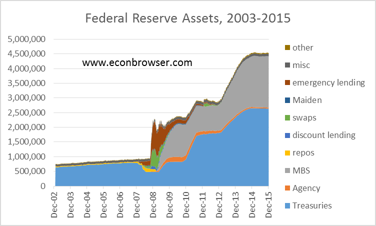 Federal Reserve assets in millions of dollars, Wednesday values, Dec 18, 2002 to Dec 23, 2015.  Data source: Federal Reserve Statistical Release H.4.1. Treasuries: Treasury securities held outright plus unamortized premium net discount on all securities; Agency: Federal agency debt securities; MBS: mortgage-backed securities; repos: repurchase agreements; discount lending: primary, secondary and seasonal credit; swaps: central bank liquidity swaps; Maiden: net portfolio holdings of Maiden Lane LLC; misc: sum of float, foreign currency denominated assets, gold, special drawing rights, and Treasury currency outstanding; other: other Federal Reserve assets; emergency lending: Federal Reserve Bank credit minus sum of the preceding.