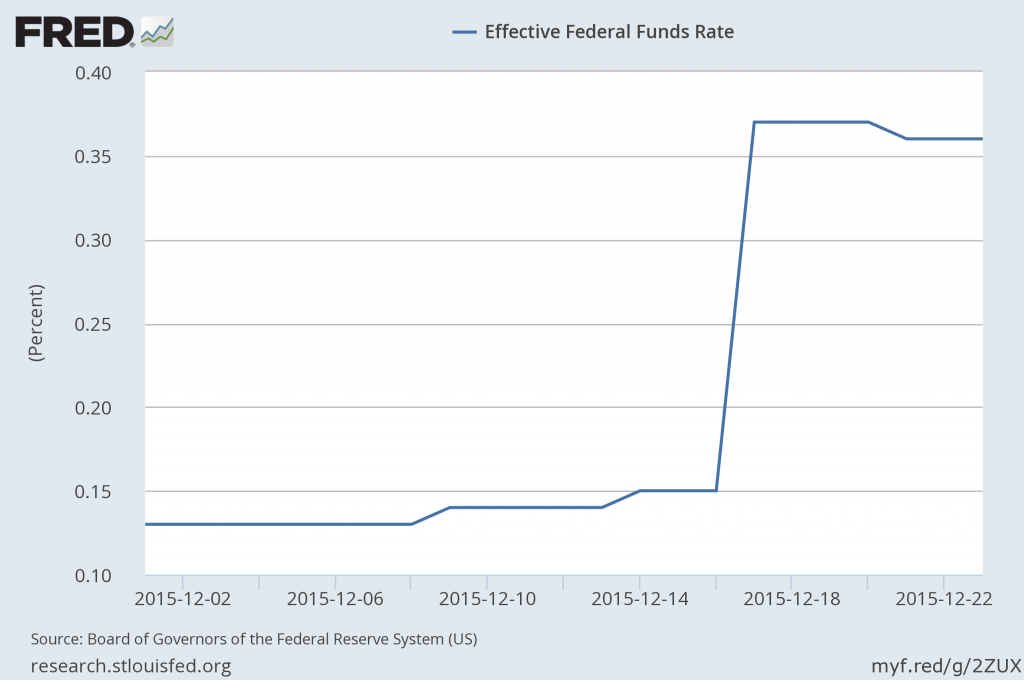 Volume-weighted average rate on brokered fed funds loans, Dec 1 to Dec 23.  Source: FRED.