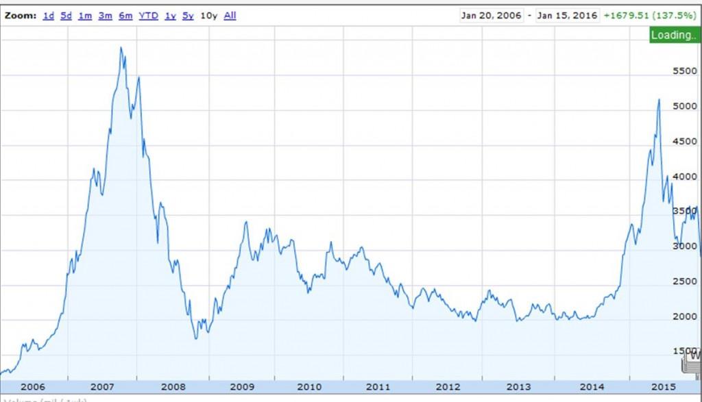 Shanghai Composite Stock Index.  Source: Google Finance.