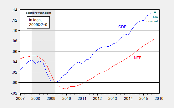 gdp_nfp_0
