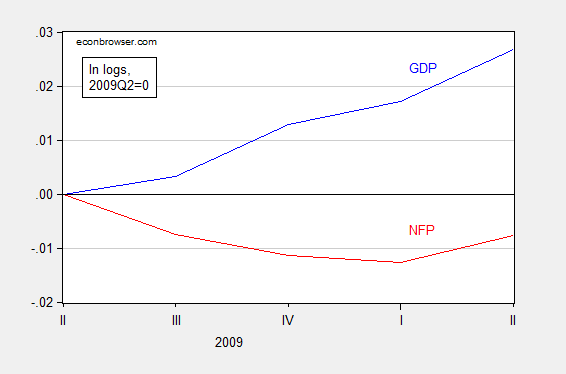 gdp_nfp_1