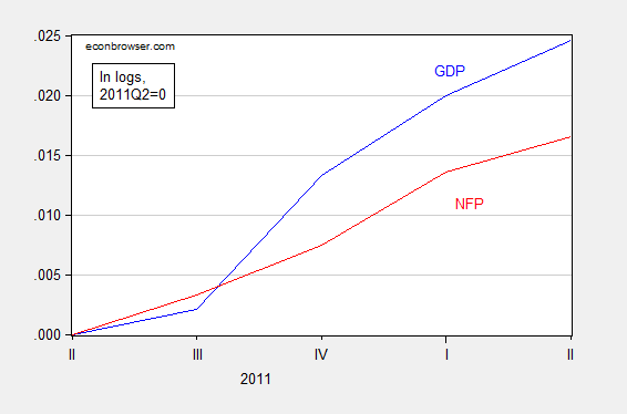 gdp_nfp_3