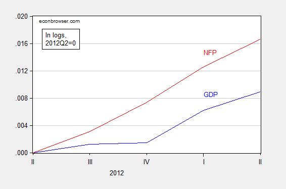 gdp_nfp_4