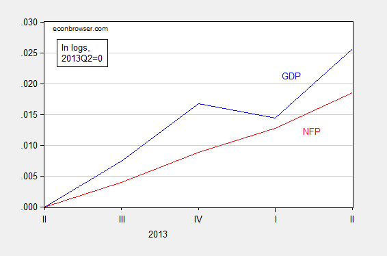 gdp_nfp_5