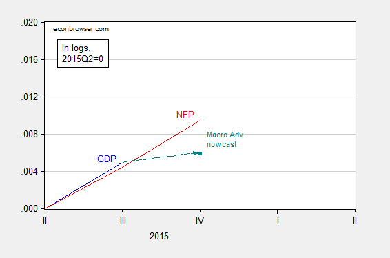 gdp_nfp_7