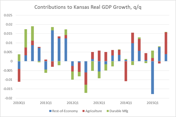 Kansas_decomp