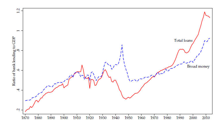 Average ratio of bank loans to the non-financial private sector to GDP across 17 advanced countries (in red) and ratio of M2 to GDP (blue). Source: Jorda, Schularick and Taylor (2016).