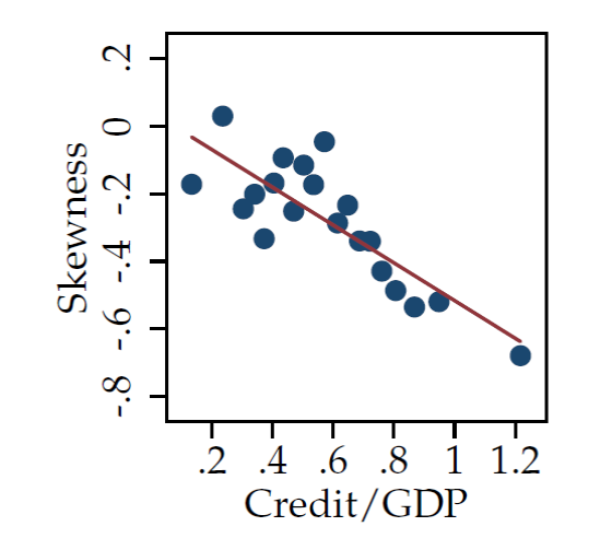Vertical axis: skewness of GDP within country i over a 10-year period.  Horizontal axis: credit/GDP for that country over that period.  Data summarized in terms of 20 bins.  Source: Jorda, Schularick and Taylor (2016).
