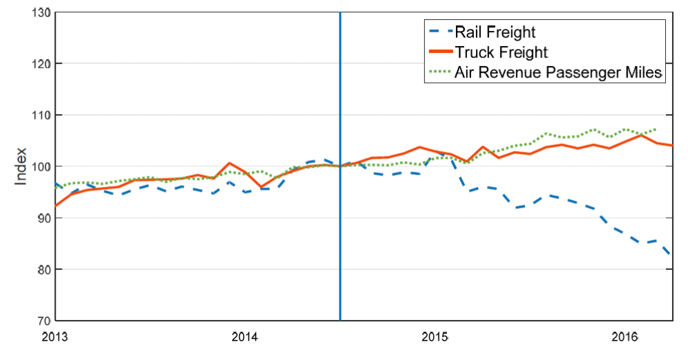 Indexes of truck tonnage, airline passenger traffic, and rail freight loads.  Source: Baumeister and Kilian (2016).