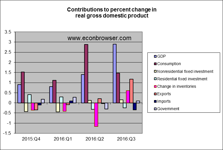 gdp_components_oct_16