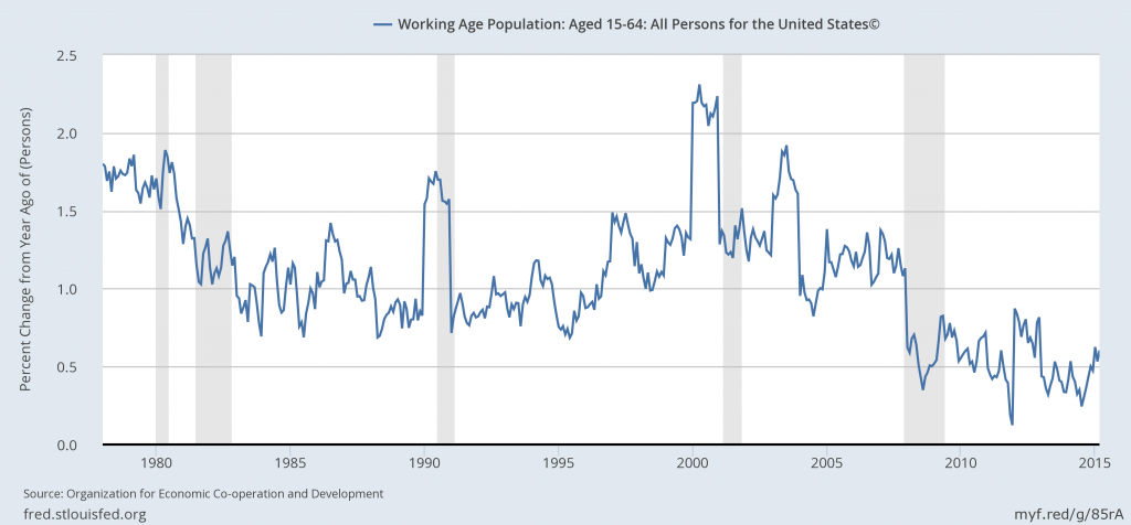 Year-over-year percentage change in U.S. working age population.  Source: FRED