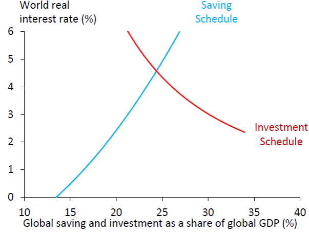 Vertical axis: world real interest rate.  Horizontal axis: world investment or saving as a percent of world GDP. Source: Rachel and Smith (2015).