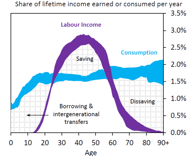 25th and 75th percentiles of the distribution across 23 advanced and emerging economics in percent of lifetime income earned each year (in purple) and percent of lifetime income consumed each year (in blue). Source: Rachel and Smith (2015).