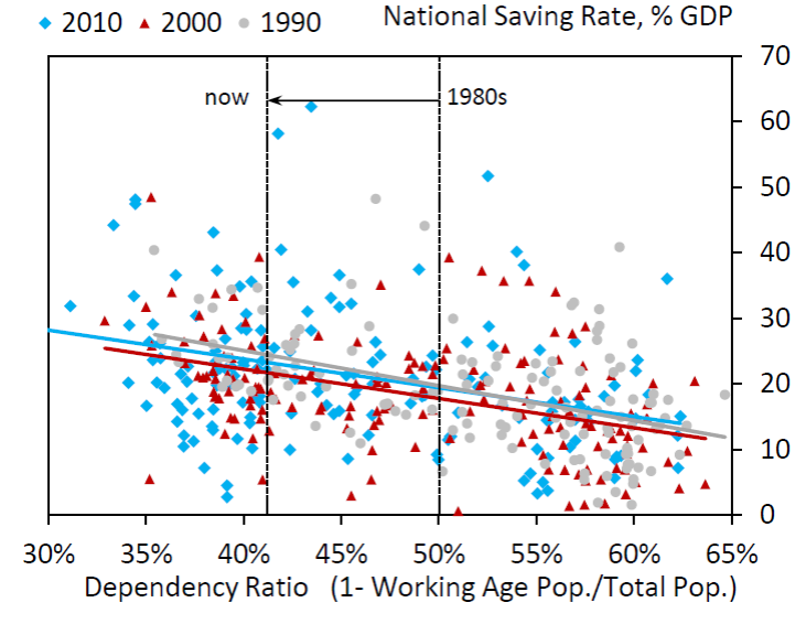Gray circles represent average values for individual countries over 1990-1999 with saving as a percent of GDP on the vertical axis and the percentage of the population below 20 or over 65 on the horizontal axis.  Red triangles are data 2000-2009 and blue diamonds the most recent data. Source: Rachel and Smith (2015).