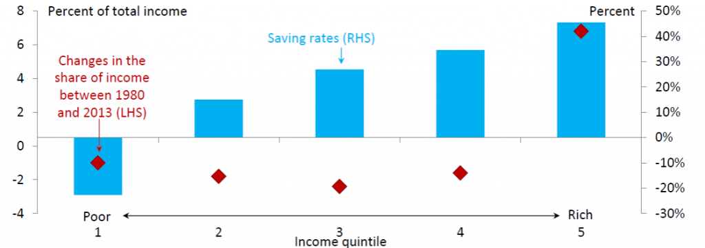 Blue rectangles: average saving rates (left axis) as a function of income quintile.  Red diamonds: change in the share of income for that quintile between 1980 and 2013 (right axis).  Source: Rachel and Smith (2015).