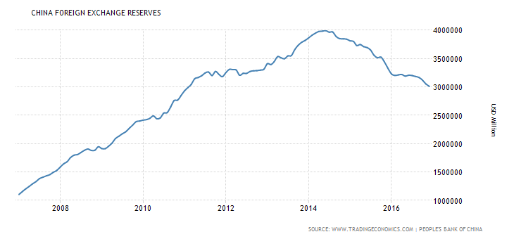 Chinese Forex Reserves Continue