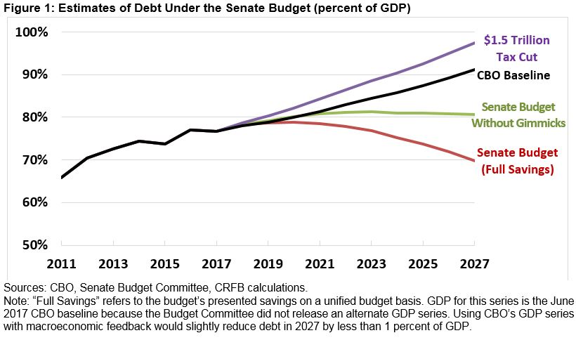 So Much For Fiscal Probity | Econbrowser