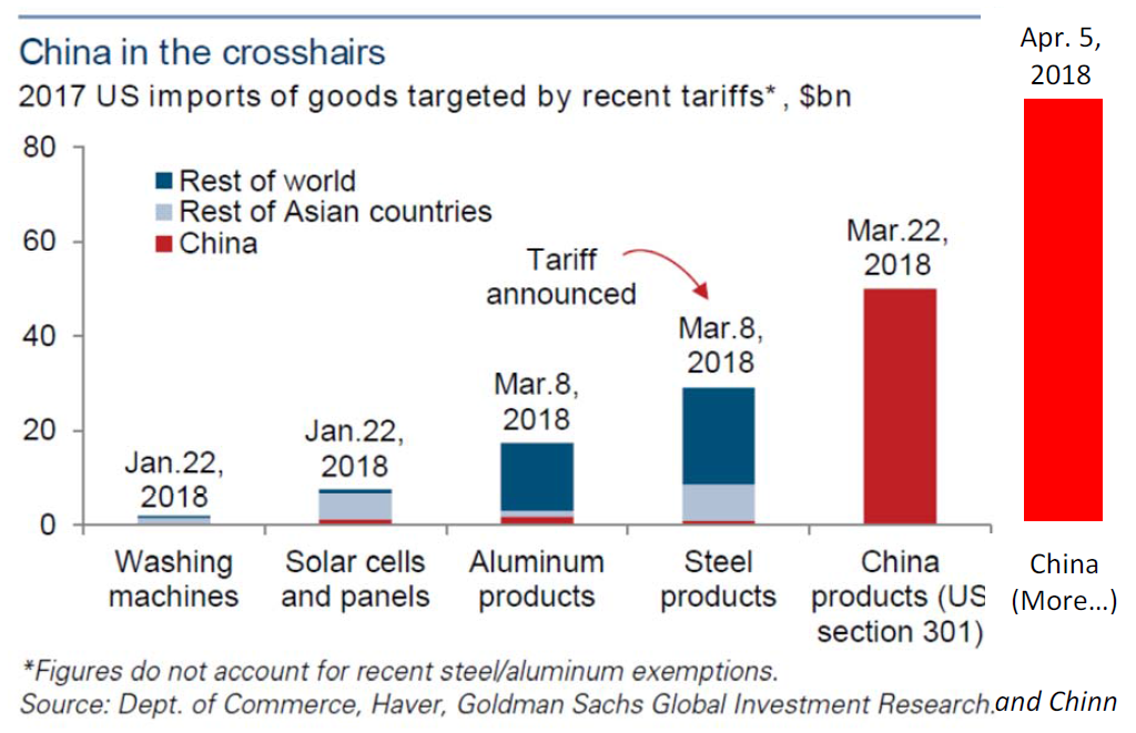 Is There a Pattern? Trade Sanctions on China | Econbrowser