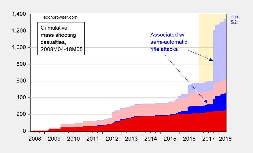 Incidences and Cumulative Mass Shooting Casualties