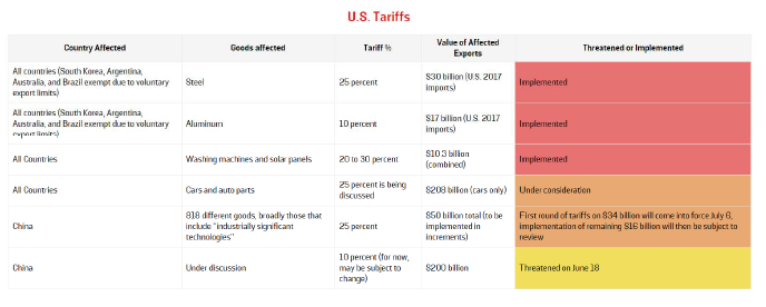 The Trade War to Date | Econbrowser