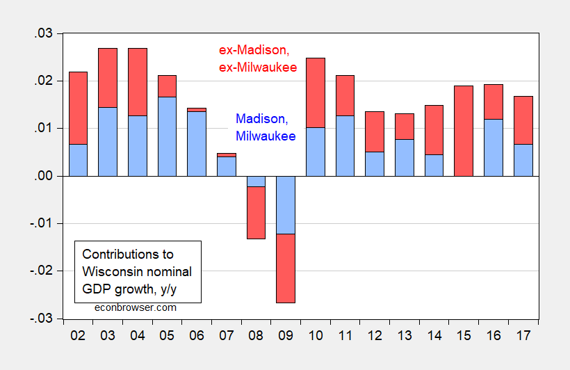 Wisconsin GDP ex-Madison ex-Milwaukee | Econbrowser on map of hatred, map of abuse, map of ideology, map of racism in america, map of homosexuality, map of morality, map of religious persecution, map of you and me, map of empathy, map of babies, map of speech, map of slang, map of values, map of national area codes, map of the corporate world, map of payphones, map of leadership, map of police brutality, map of discrimination, map of writing,
