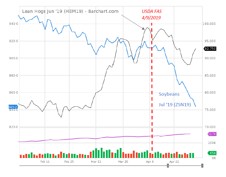 Of Chinese Swine, US Hog Exports, Soybean Prices, and News