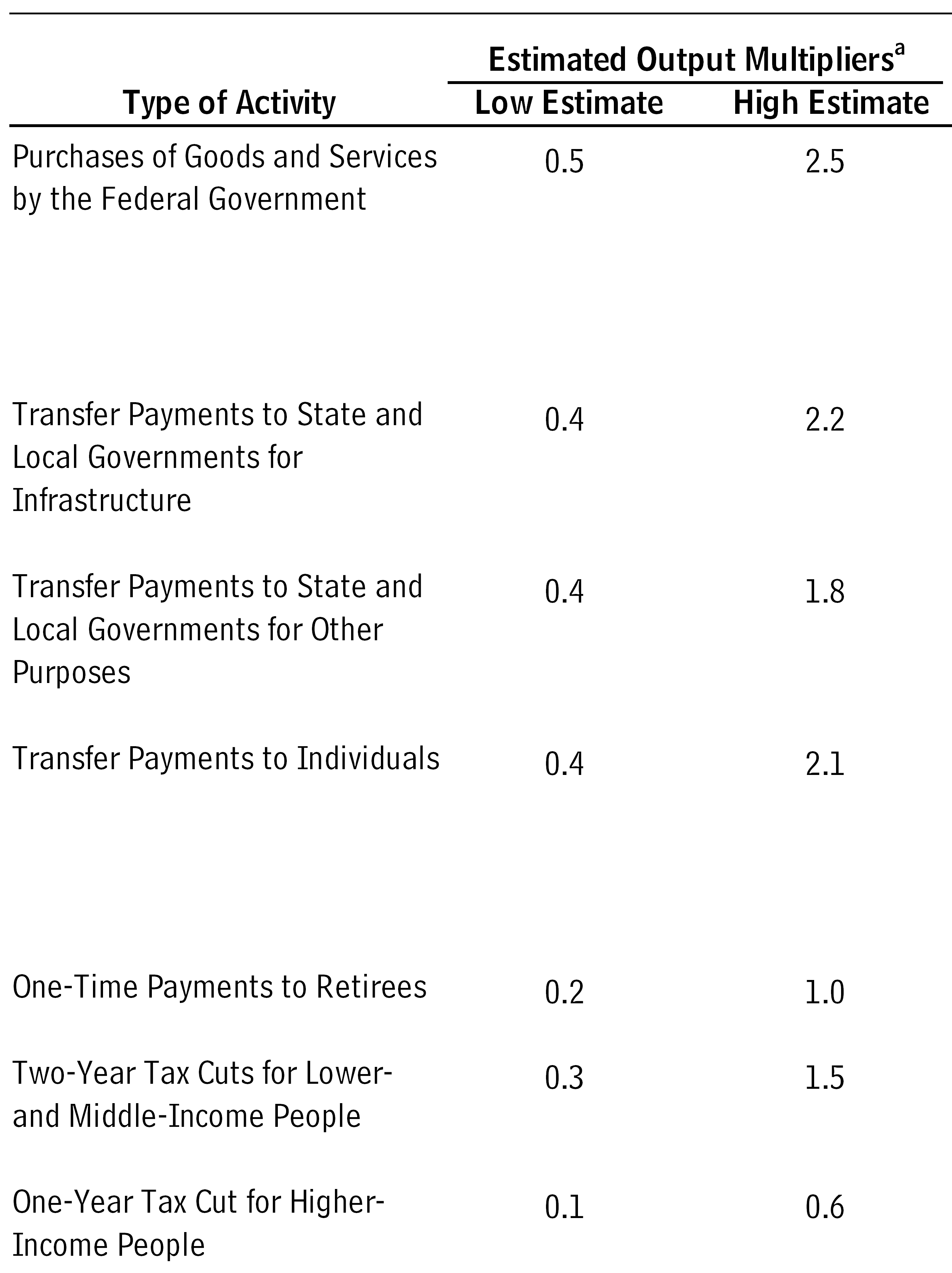 Prebuttal: Fiscal Policy Can Be Effective | Econbrowser