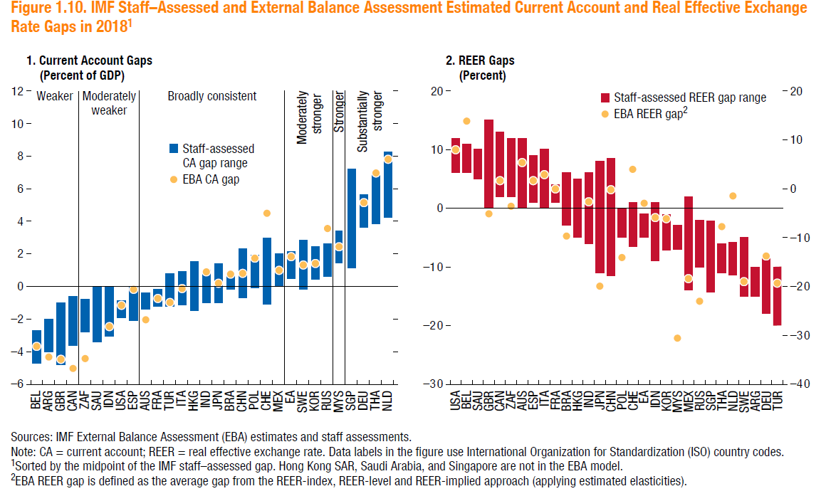 Undervaluation Misalignment And China In The 2019 Imf External Sector Report Econbrowser