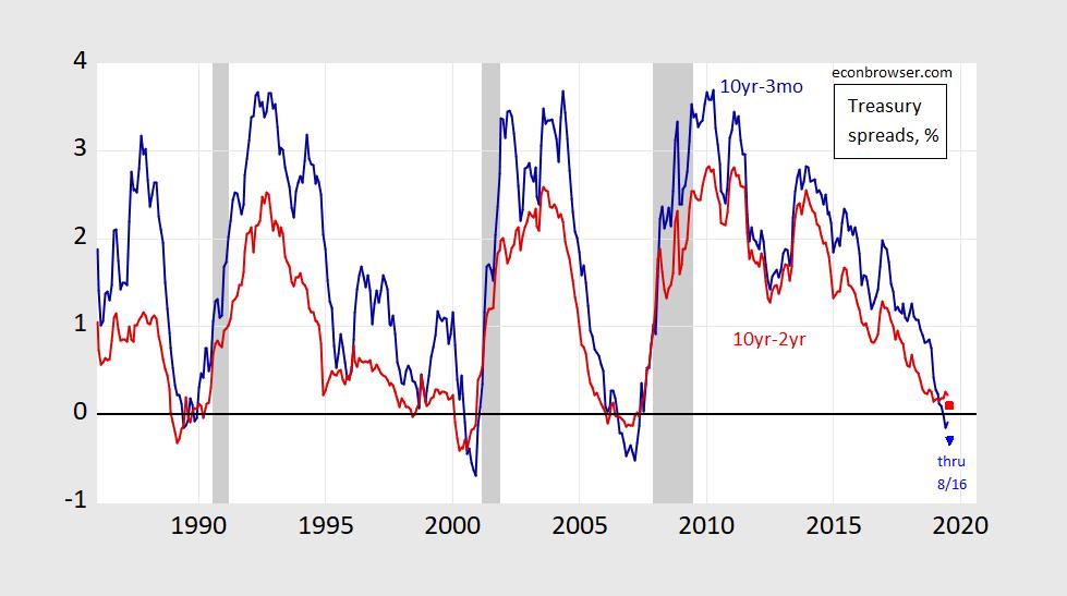 Recession indicator nber NBER Recession