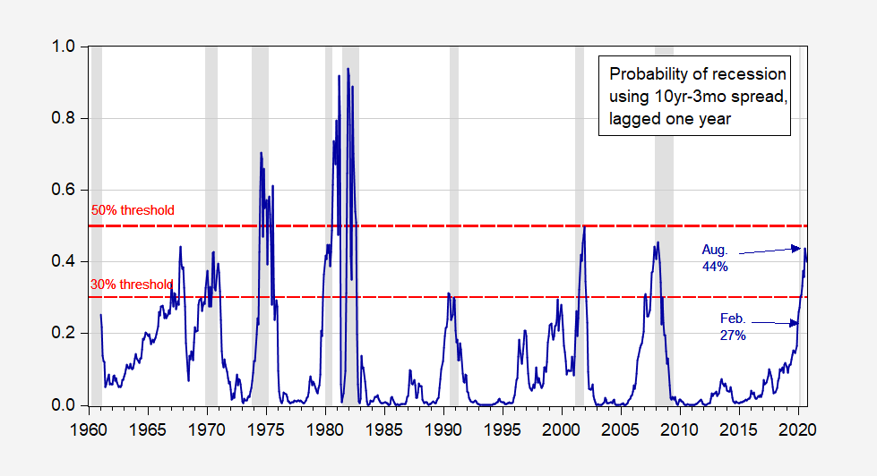 Recession indicator nber 4 Key